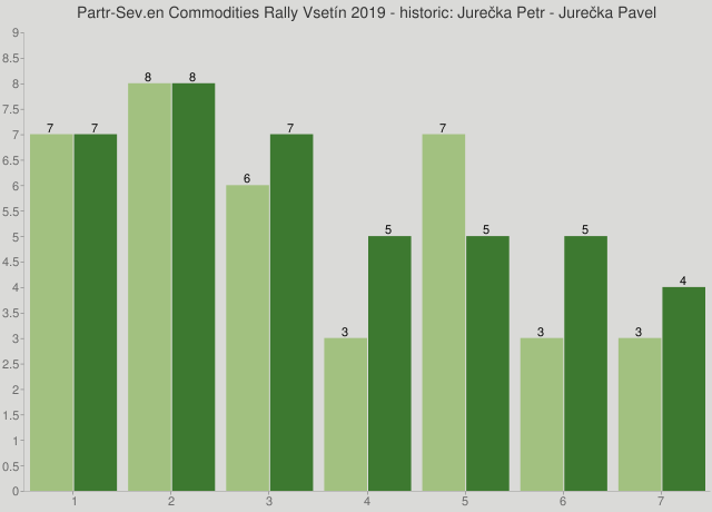 Partr-Sev.en Commodities Rally Vsetín 2019 - historic: Jurečka Petr - Jurečka Pavel