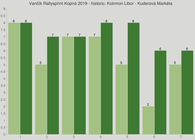 Vančík Rallysprint Kopná 2019 - historic: Kotrmon Libor - Kuderová Markéta