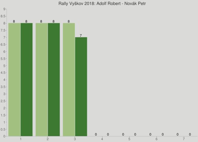 Rally Vyškov 2018: Adolf Robert - Novák Petr