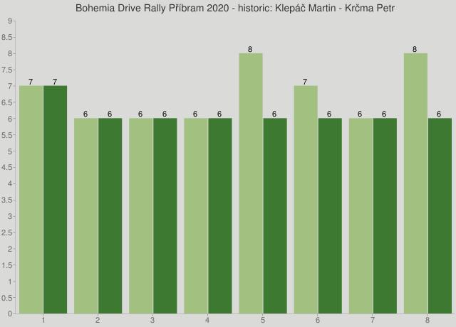 Bohemia Drive Rally Příbram 2020 - historic: Klepáč Martin - Krčma Petr