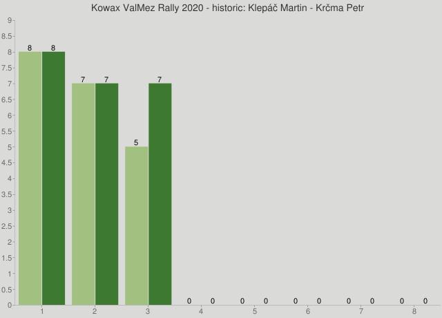 Kowax ValMez Rally 2020 - historic: Klepáč Martin - Krčma Petr
