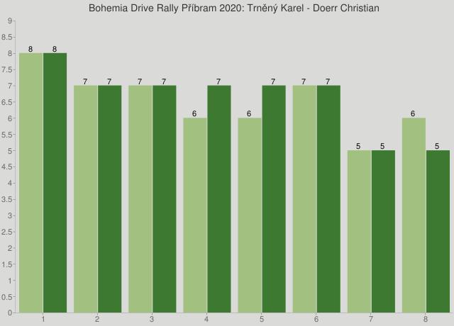 Bohemia Drive Rally Příbram 2020: Trněný Karel - Doerr Christian