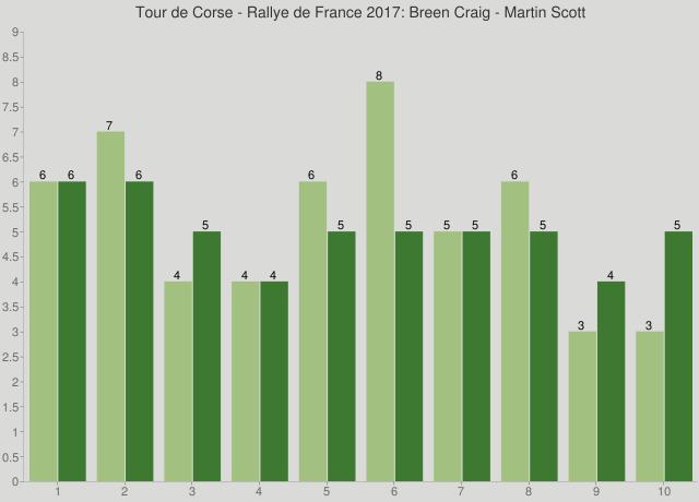 Tour de Corse - Rallye de France 2017: Breen Craig - Martin Scott