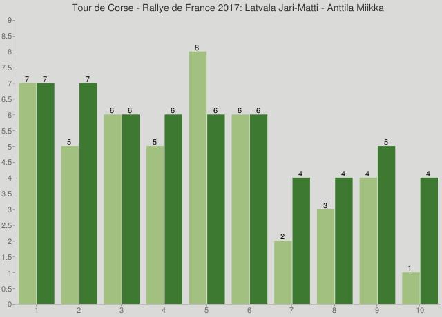 Tour de Corse - Rallye de France 2017: Latvala Jari-Matti - Anttila Miikka
