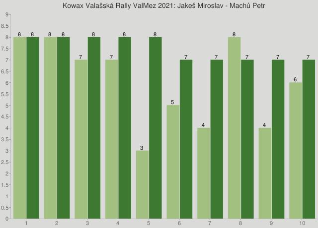 Kowax Valašská Rally ValMez 2021: Jakeš Miroslav - Machů Petr