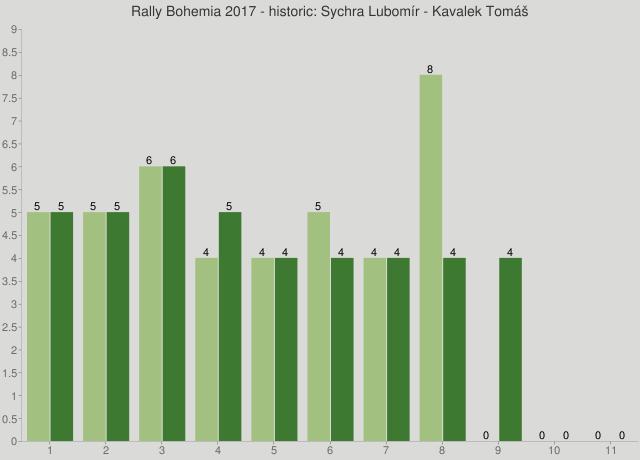 Rally Bohemia 2017 - historic: Sychra Lubomír - Kavalek Tomáš