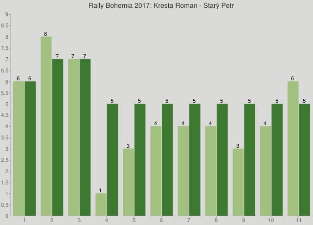 Rally Bohemia 2017: Kresta Roman - Starý Petr