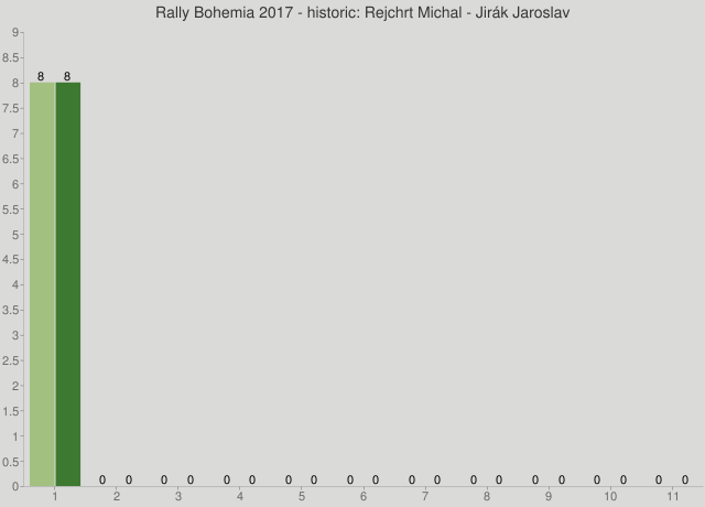 Rally Bohemia 2017 - historic: Rejchrt Michal - Jirák Jaroslav
