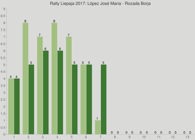 Rally Liepaja 2017: López José Maria - Rozada Borja