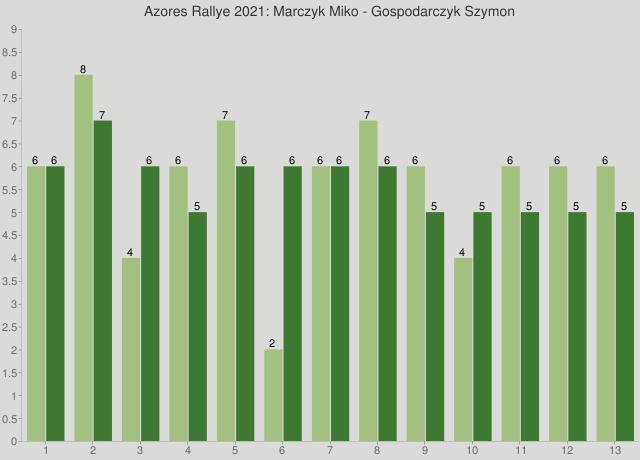 Azores Rallye 2021: Marczyk Miko - Gospodarczyk Szymon