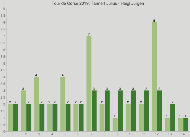 Tour de Corse 2019: Tannert Julius - Heigl Jürgen