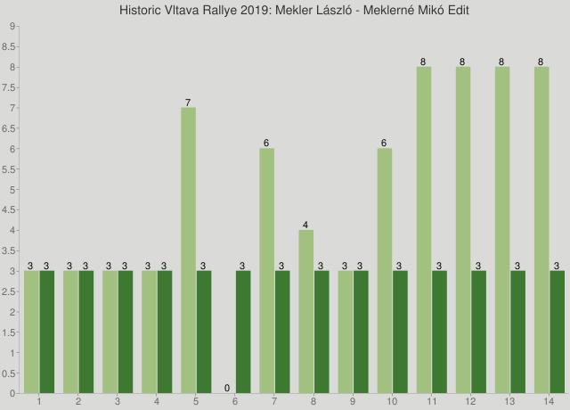 Historic Vltava Rallye 2019: Mekler László - Meklerné Mikó Edit