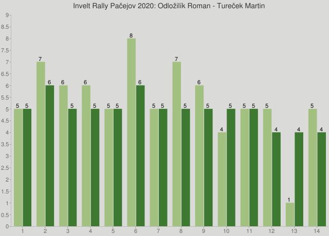Invelt Rally Pačejov 2020: Odložilík Roman - Tureček Martin