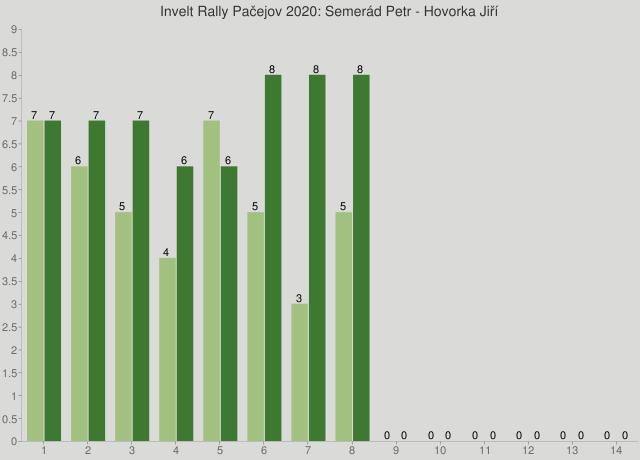 Invelt Rally Pačejov 2020: Semerád Petr - Hovorka Jiří