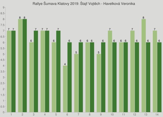 Rallye Šumava Klatovy 2019: Štajf Vojtěch - Havelková Veronika