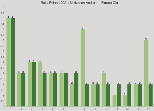 Rally Poland 2021: Mikkelsen Andreas - Fløene Ola