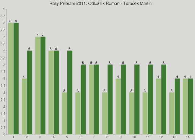 Rally Příbram 2011: Odložilík Roman - Tureček Martin