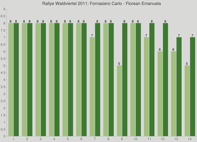Rallye Waldviertel 2011: Fornasiero Carlo - Florean Emanuela