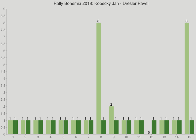 Rally Bohemia 2018: Kopecký Jan - Dresler Pavel