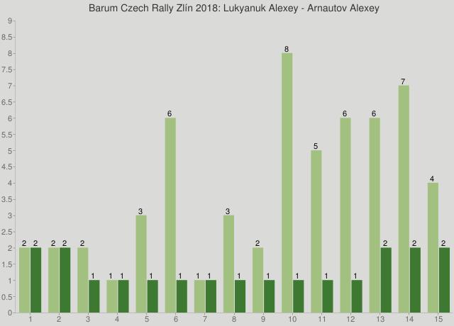 Barum Czech Rally Zlín 2018: Lukyanuk Alexey - Arnautov Alexey