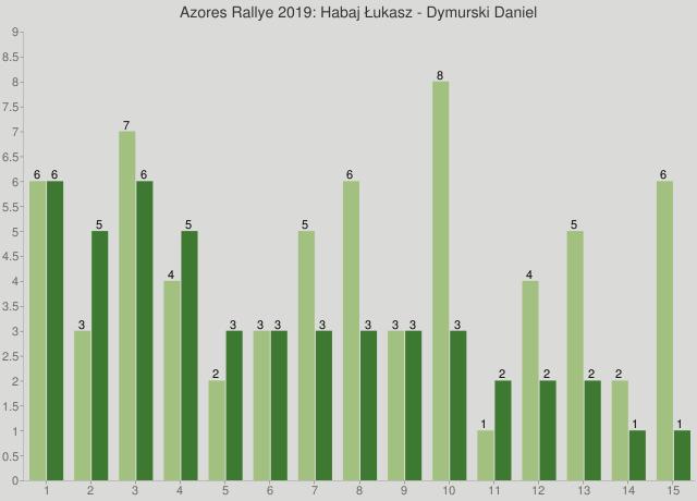 Azores Rallye 2019: Habaj Łukasz - Dymurski Daniel