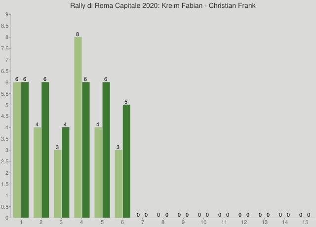 Rally di Roma Capitale 2020: Kreim Fabian - Christian Frank