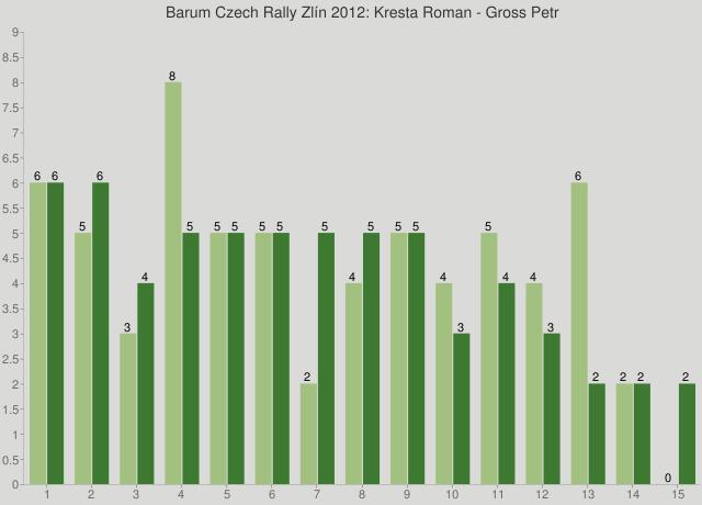 Barum Czech Rally Zlín 2012: Kresta Roman - Gross Petr