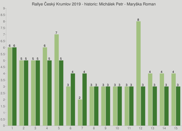 Rallye Český Krumlov 2019 - historic: Michálek Petr - Maryška Roman