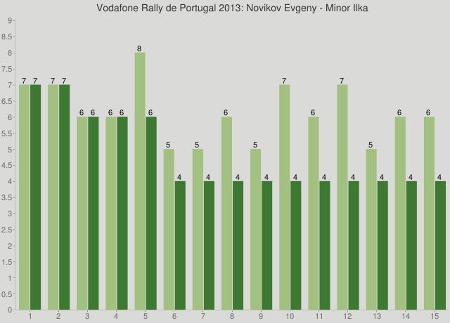 Vodafone Rally de Portugal 2013: Novikov Evgeny - Minor Ilka
