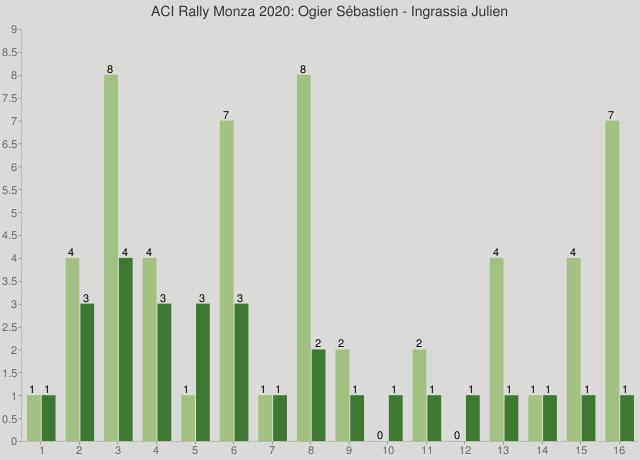 ACI Rally Monza 2020: Ogier Sébastien - Ingrassia Julien