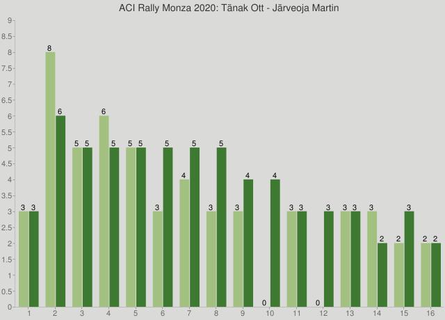 ACI Rally Monza 2020: Tänak Ott - Järveoja Martin