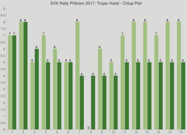 SVK Rally Příbram 2017: Trojan Karel - Chlup Petr