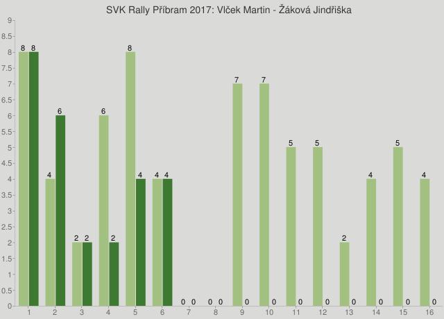 SVK Rally Příbram 2017: Vlček Martin - Žáková Jindřiška