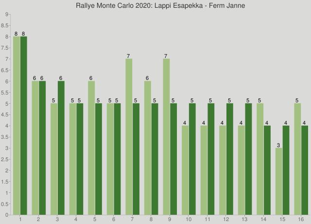 Rallye Monte Carlo 2020: Lappi Esapekka - Ferm Janne