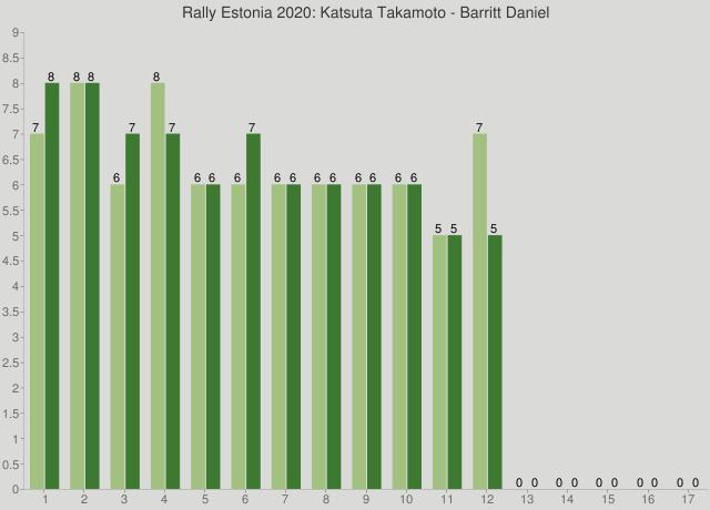 Rally Estonia 2020: Katsuta Takamoto - Barritt Daniel