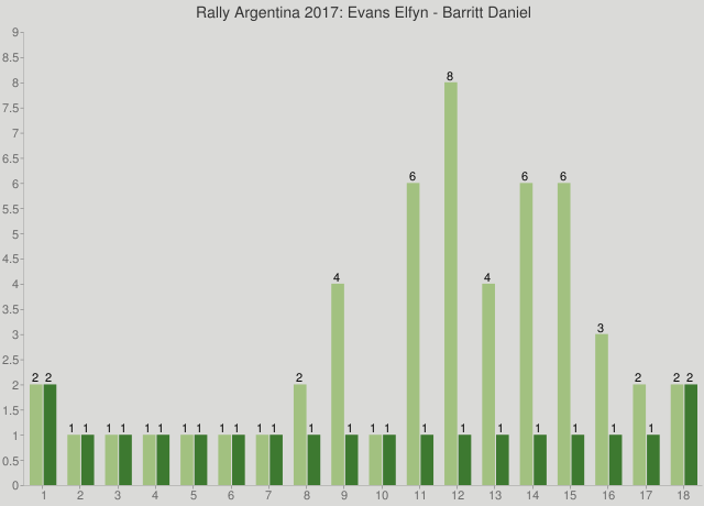 Rally Argentina 2017: Evans Elfyn - Barritt Daniel