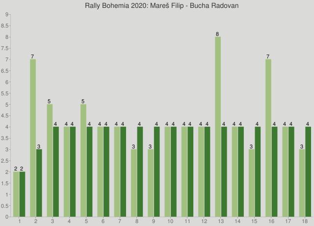 Rally Bohemia 2020: Mareš Filip - Bucha Radovan