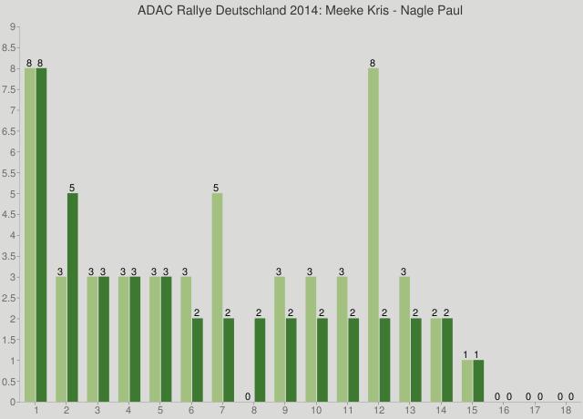 ADAC Rallye Deutschland 2014: Meeke Kris - Nagle Paul