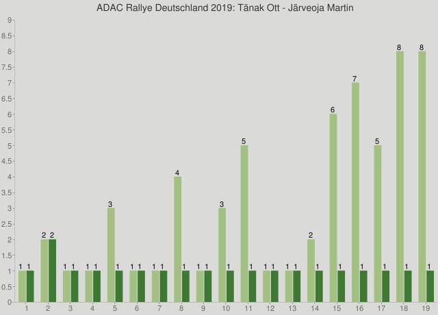 ADAC Rallye Deutschland 2019: Tänak Ott - Järveoja Martin