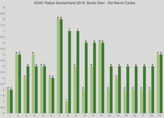 ADAC Rallye Deutschland 2019: Sordo Dani - Del Barrio Carlos