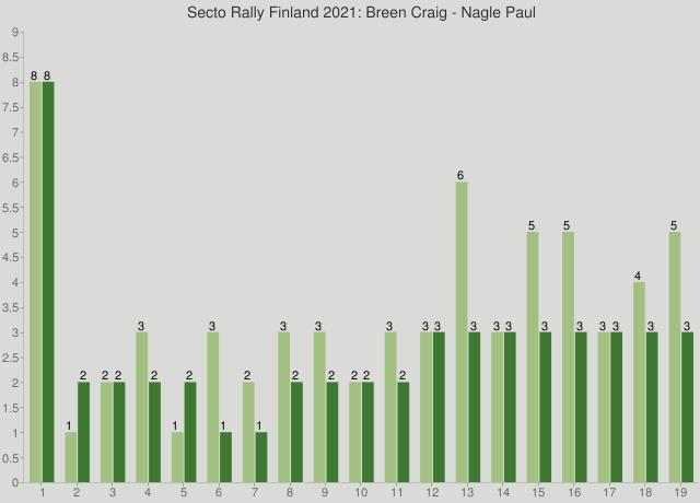 Secto Rally Finland 2021: Breen Craig - Nagle Paul