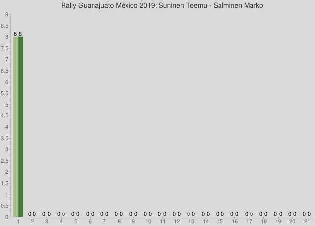 Rally Guanajuato México 2019: Suninen Teemu - Salminen Marko