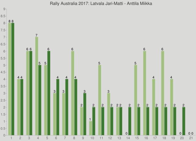 Rally Australia 2017: Latvala Jari-Matti - Anttila Miikka