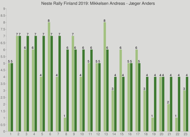 Neste Rally Finland 2019: Mikkelsen Andreas - Jæger Anders