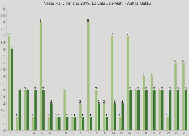 Neste Rally Finland 2019: Latvala Jari-Matti - Anttila Miikka