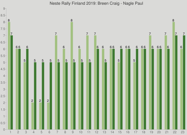 Neste Rally Finland 2019: Breen Craig - Nagle Paul