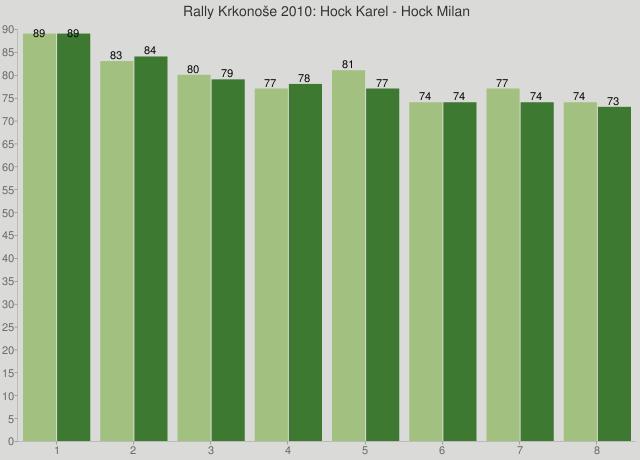 Rally Krkonoše 2010: Hock Karel - Hock Milan