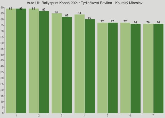 Auto UH Rallysprint Kopná 2021: Tydlačková Pavlína - Koutský Miroslav