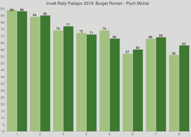 Invelt Rally Pačejov 2019: Burget Roman - Poch Michal