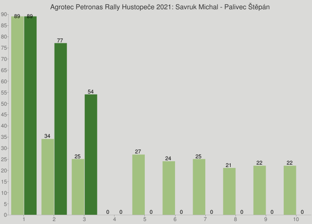Agrotec Petronas Rally Hustopeče 2021: Savruk Michal - Palivec Štěpán